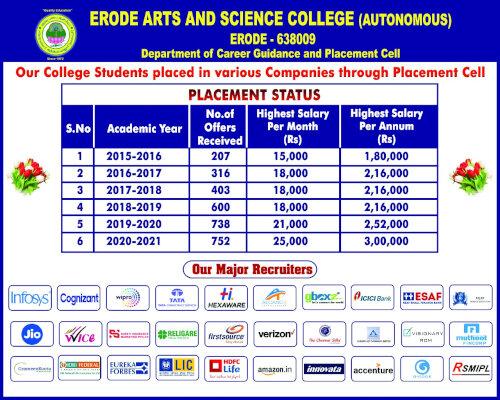 Arts College in Erode